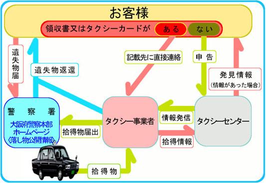 公益財団法人大阪タクシーセンタ...